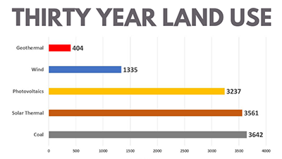 Thirty Year Land Use chart